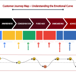 Customer Journey Map - Understanding Emotions