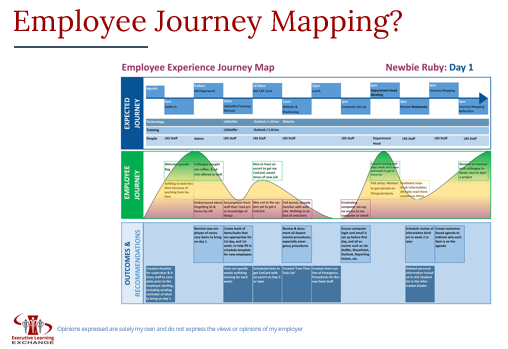 Employee Journey Mapping-NEO