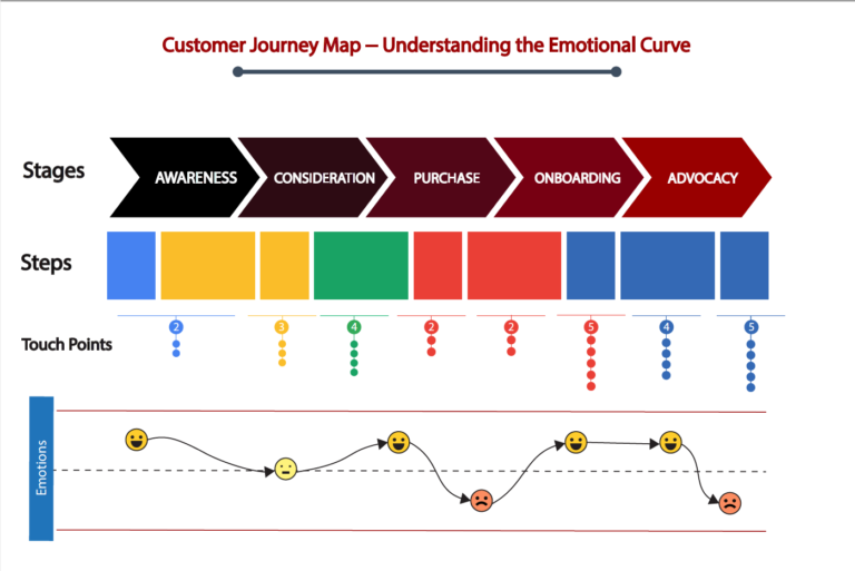 ELE Customer Journey Mapping